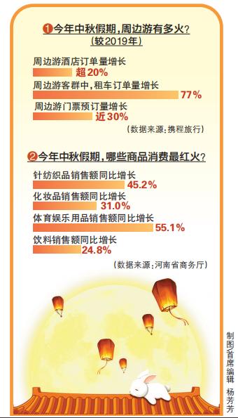 中秋节:郑州共接待游客431.8万人次 总收入20.2亿元