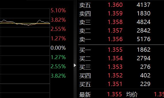 股票一开盘就跌停怎么卖掉 可以尽早挂单