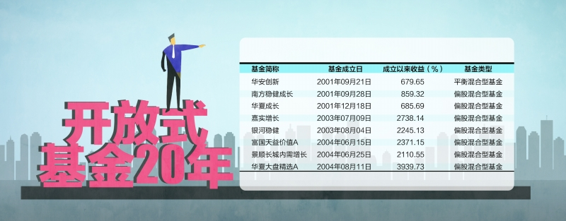 首只开放式基金成立20周年 成长为资本市场中坚力量