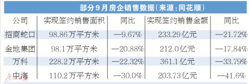 """多家房企9月业绩下滑 """"金九银十""""为何风光不再?"""