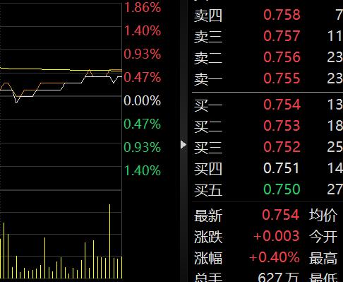 猪肉概念股午后持续走弱 天邦股份(002124)跌逾2%