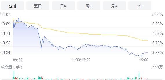 中银证券跌9.51%报价13.41元 今年营收怎么样?