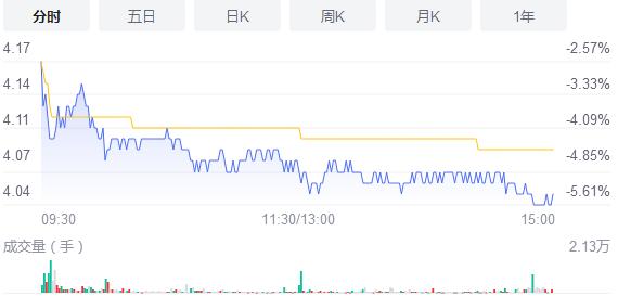 医药医疗股午后持续走低 景峰医药股价大跌超过5%