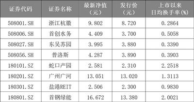 """公募REITs迎""""新丁"""" 南京等多城强化项目储备"""