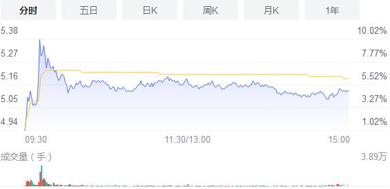 网红经济板块异动拉升 日出东方股价暴涨超过9%